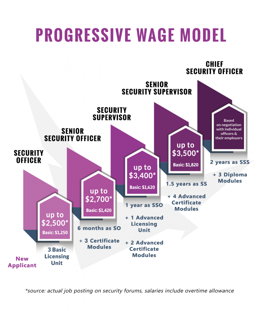 Progressive Wage Model